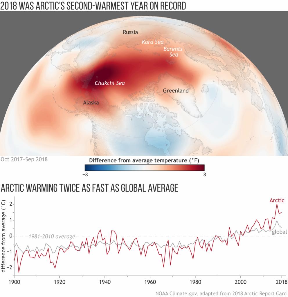 10.10b.2 Arctic Warming Twice as Fast as Global Average
