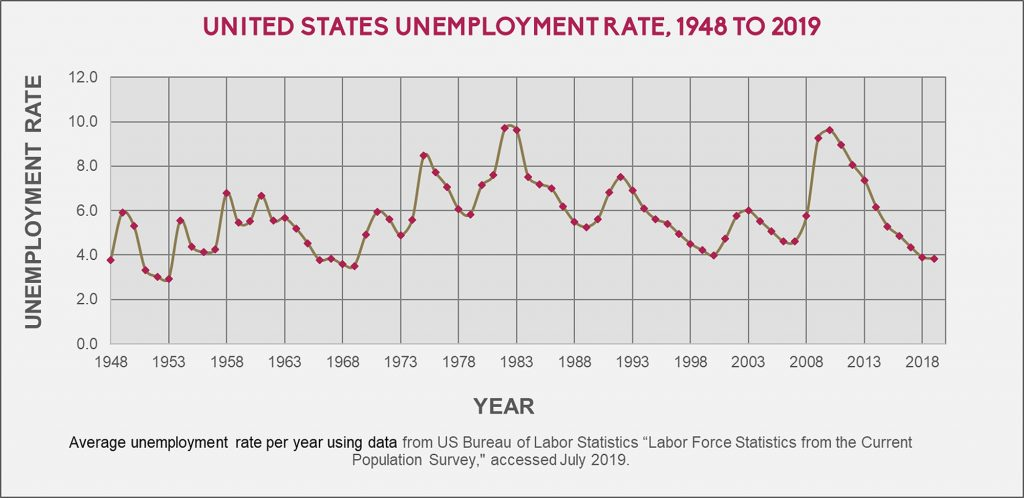 United States Unemployment, 1948 to July 2019.