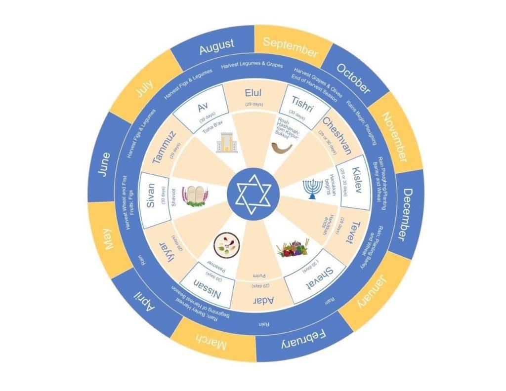 6.3.2 The Jewish Calendar