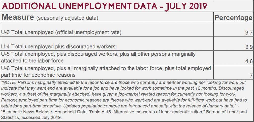 Additional Unemployment Data, July 2019