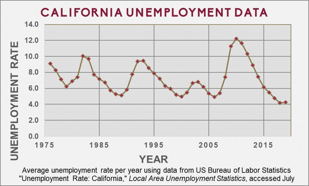 California Unemployment Data 1976-2019.